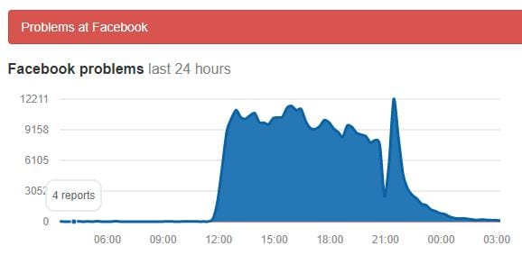 t DownDetector.com reports many still experiencing Facebook blackouts